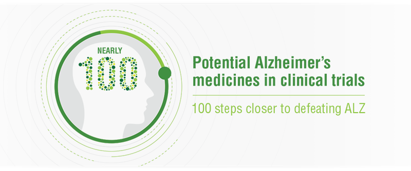 There are nearly 100 potential medicines for Alzheimer's in trials